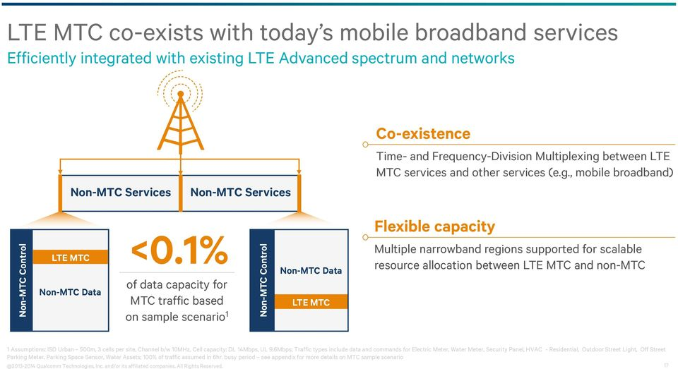 1% of data capacity for MTC traffic based on sample scenario 1 Non-MTC Data LTE MTC Flexible capacity Multiple narrowband regions supported for scalable resource allocation between LTE MTC and