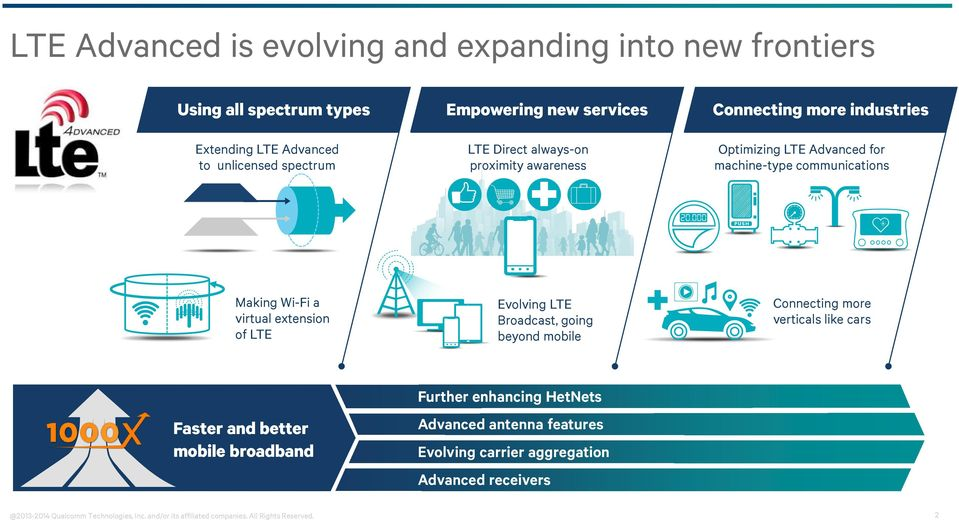LTE Evolving LTE Broadcast, going beyond mobile Connecting more verticals like cars Faster and better mobile broadband Further enhancing HetNets Advanced
