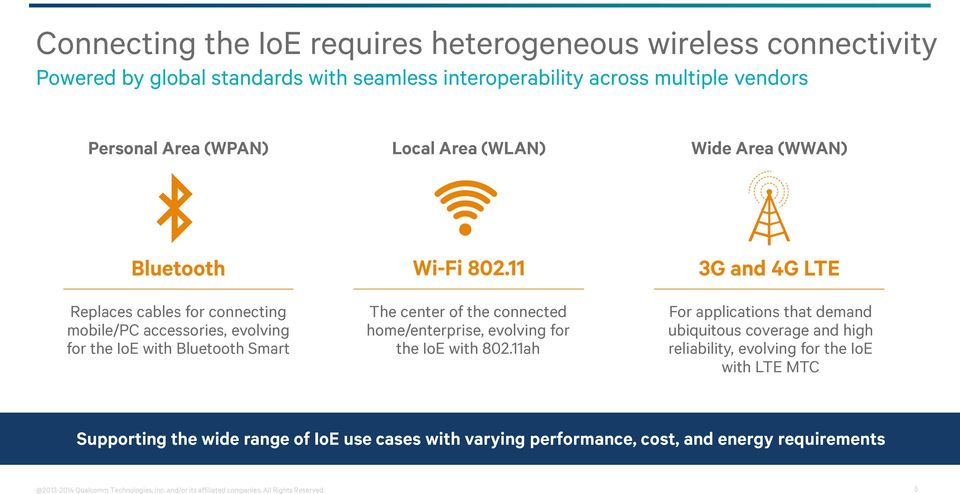 11 3G and 4G LTE Replaces cables for connecting mobile/pc accessories, evolving for the IoE with Bluetooth Smart The center of the connected home/enterprise, evolving for the IoE
