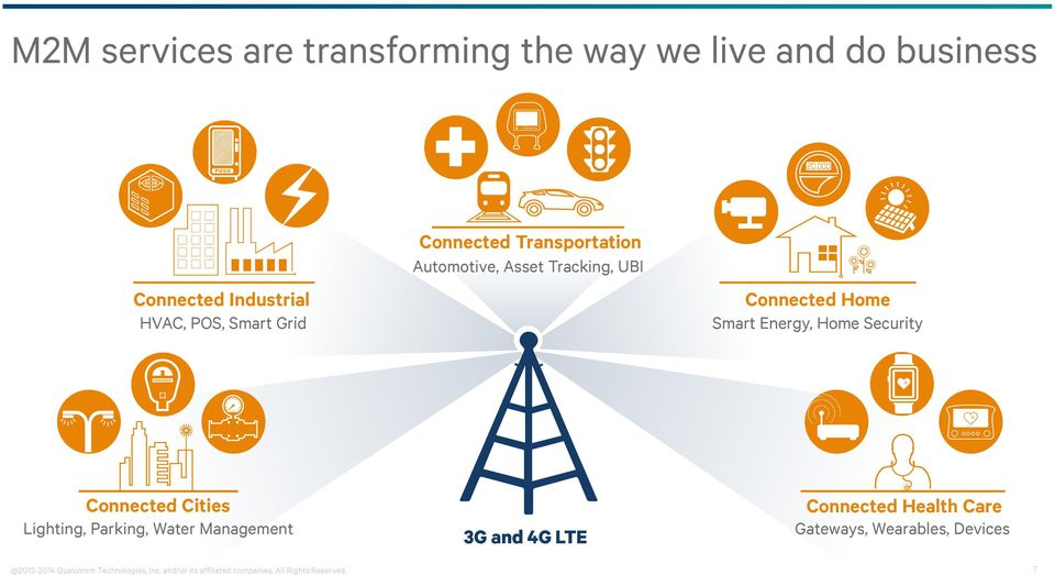 Connected Cities Lighting, Parking, Water Management 3G and 4G LTE Connected Health Care Gateways,