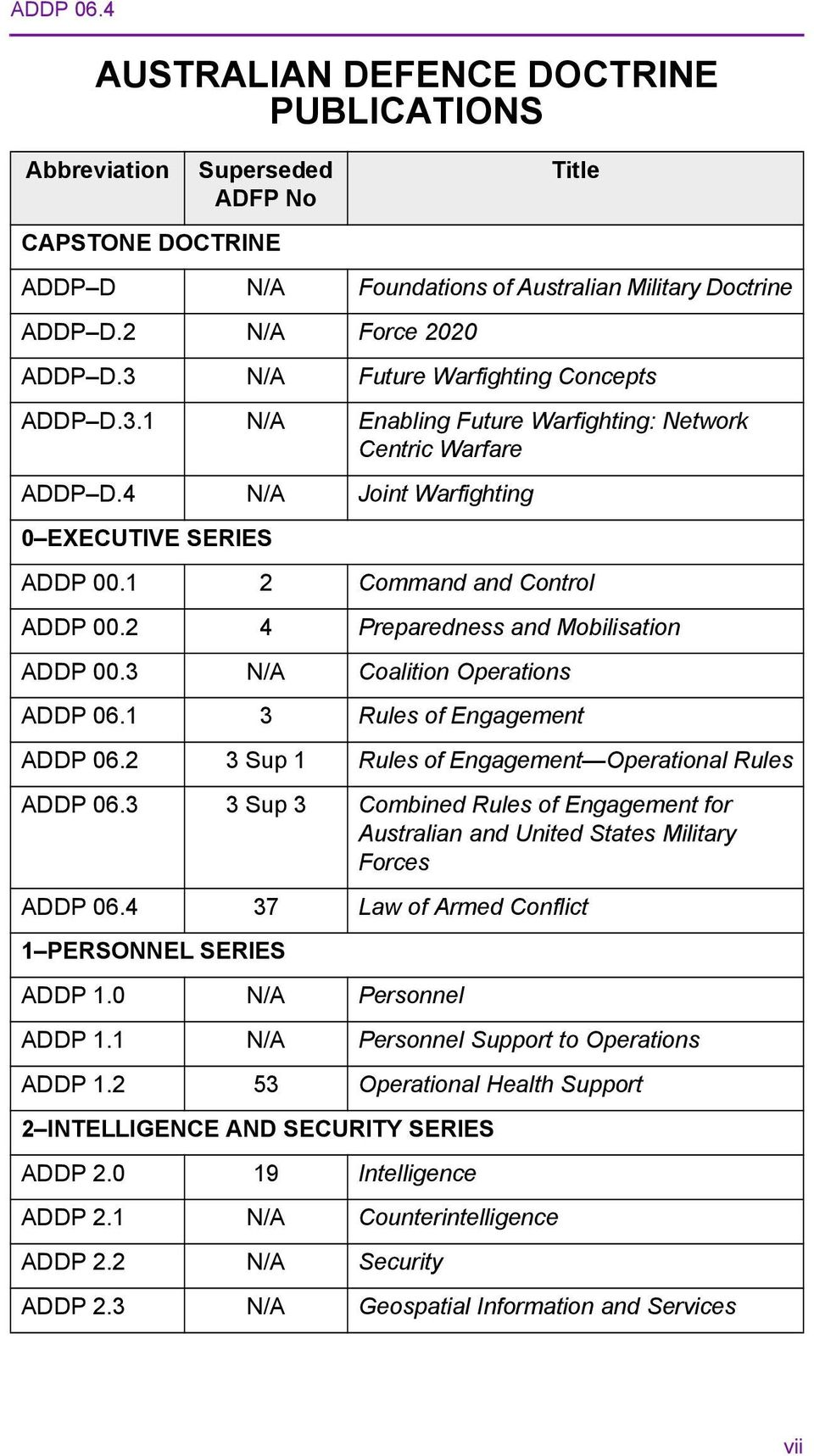 2 4 Preparedness and Mobilisation ADDP 00.3 N/A Coalition Operations ADDP 06.1 3 Rules of Engagement ADDP 06.2 3 Sup 1 Rules of Engagement Operational Rules ADDP 06.