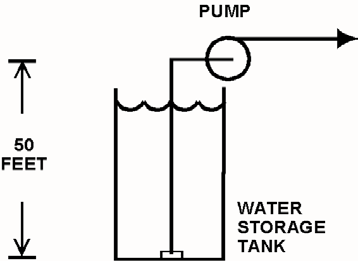 KNOWLEDGE: K1.06 [3.2/3.3] P5211 (B5210) Consider a centrifugal pump that is taking suction from the bottom of an open water storage tank. (See figure below.) Given: $ The tank contains 60 F water.