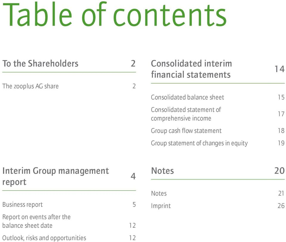 statement 18 Group statement of changes in equity 19 Interim Group management report Business report 5