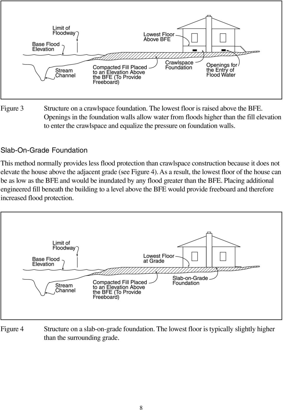 Slab-On-Grade Foundation This method normally provides less flood protection than crawlspace construction because it does not elevate the house above the adjacent grade (see Figure 4).