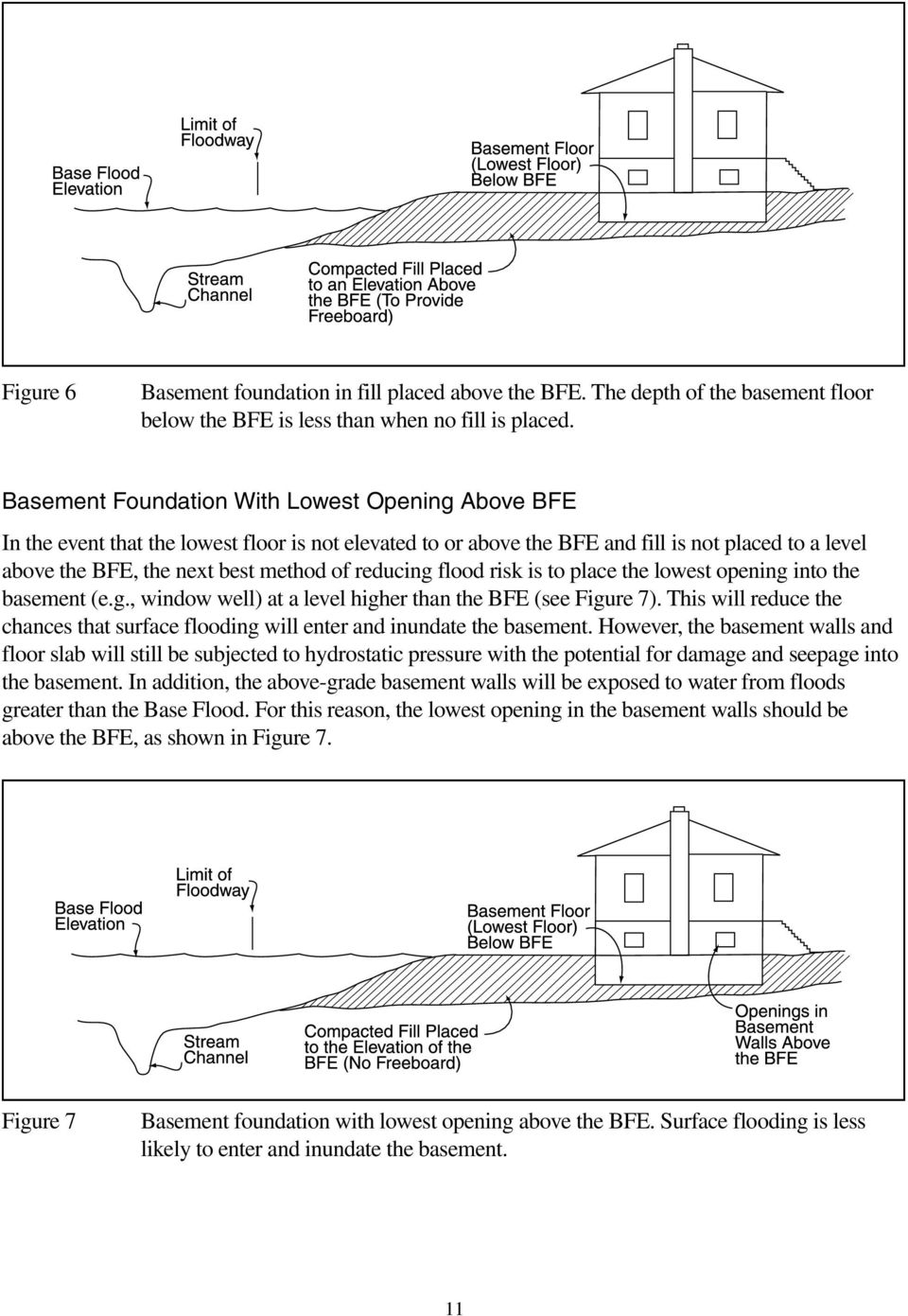 reducing flood risk is to place the lowest opening into the basement (e.g., window well) at a level higher than the BFE (see Figure 7).