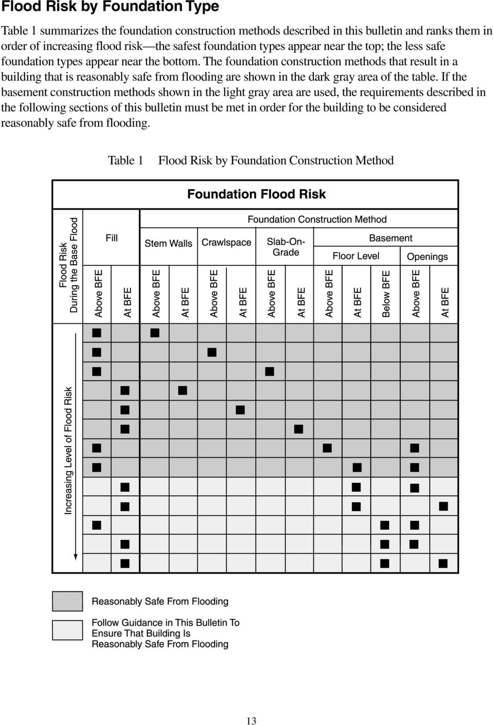 The foundation construction methods that result in a building that is reasonably safe from flooding are shown in the dark gray area of the table.