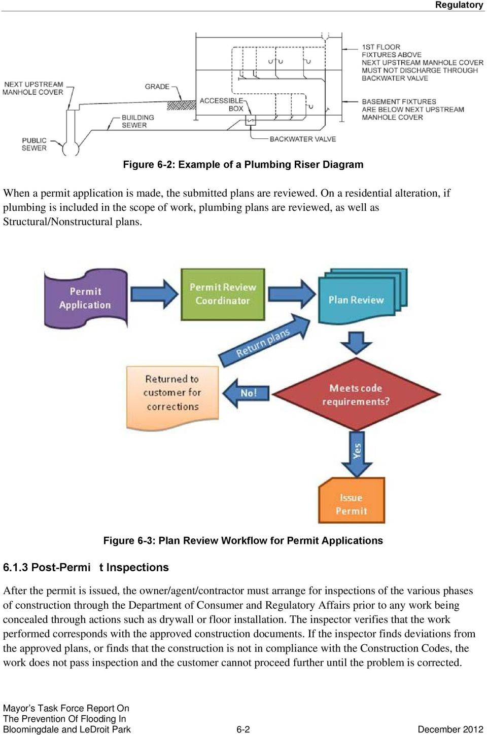 Figure 6-3: Plan Review Workflow for Permit Applications Y 6.1.