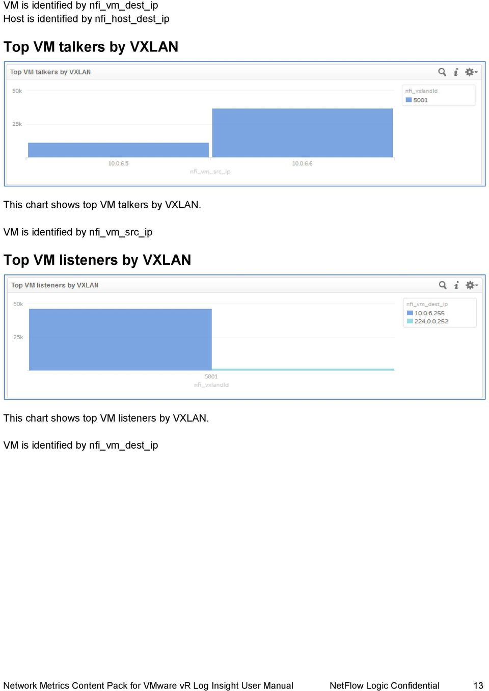 VM is identified by nfi_vm_src_ip Top VM listeners by VXLAN This chart shows top VM listeners
