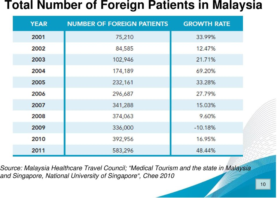Medical Tourism and the state in Malaysia and