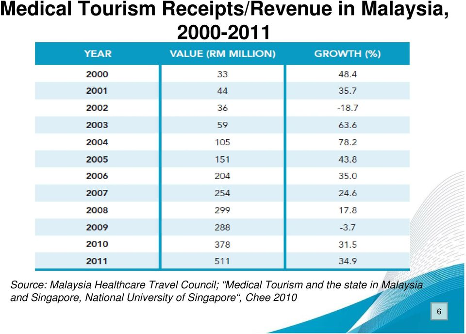Council; Medical Tourism and the state in Malaysia