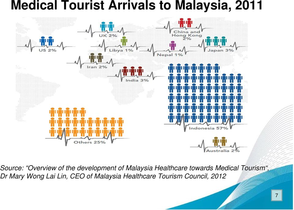 Healthcare towards Medical Tourism, Dr Mary Wong