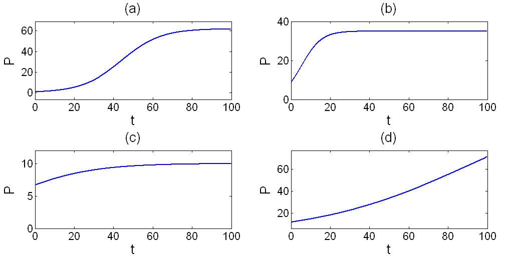 how to find equilibrium for a logistic differential equation