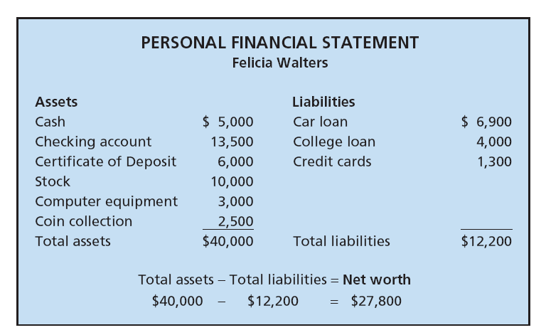 personal assets and liabilities