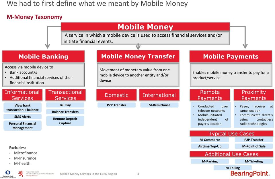 another entity and/or device Mobile Payments Enables mobile money transfer to pay for a product/service Informational Services Transactional Services Domestic International Remote Payments Proximity