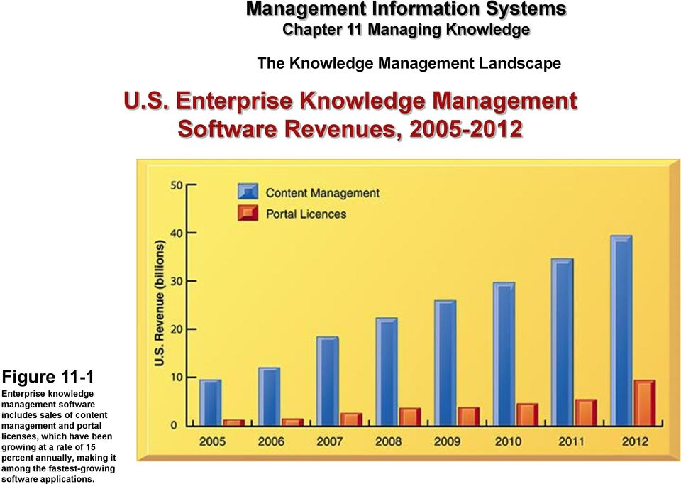 knowledge management software includes sales of content management and portal licenses,