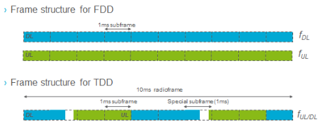 Spectrum Flexibility New and existing bands FDD and TDD Flexible bandwidth 1.4MHz: 6 Resource Blocks 20 MHz: 100 Resource Blocks Channel bandwidth [MHz] 1.