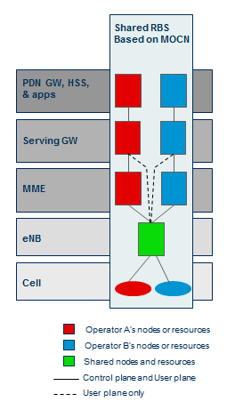 introduction Shared LTE RBS Based on MORAN Individual Core Network Common Radio network Shared resources (baseband, radio, transmission, RBS), but separate carriers (per operator) One PLMN code is
