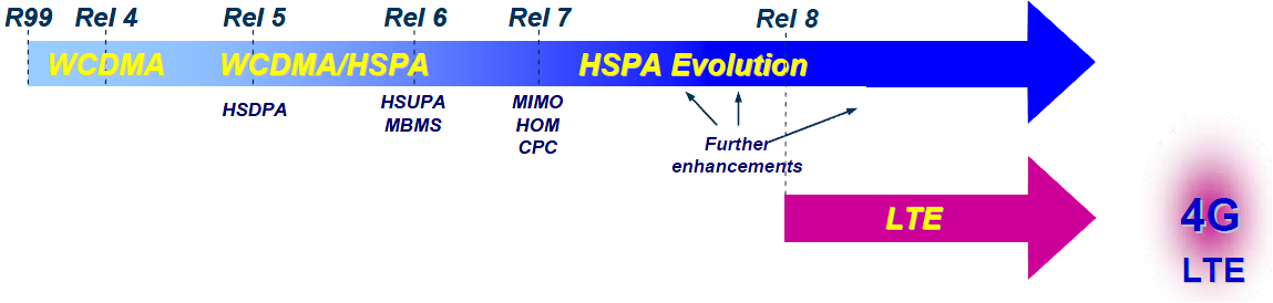 3gpp evolution HSPA Evolution gradually improved performance at a low additional cost prior to the introduction of LTE