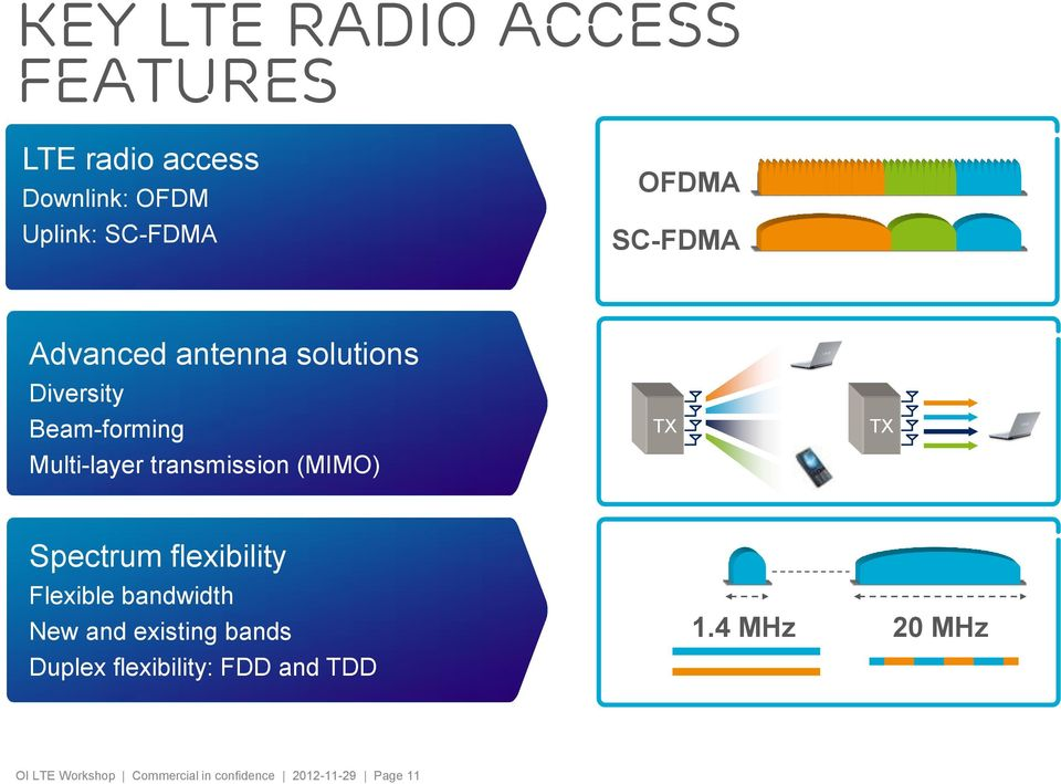 (MIMO) TX TX Spectrum flexibility Flexible bandwidth New and existing bands Duplex