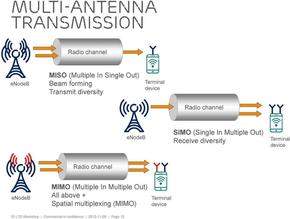 diversity Terminal device Radio channel enodeb MIMO (Multiple In Multiple Out) All above +