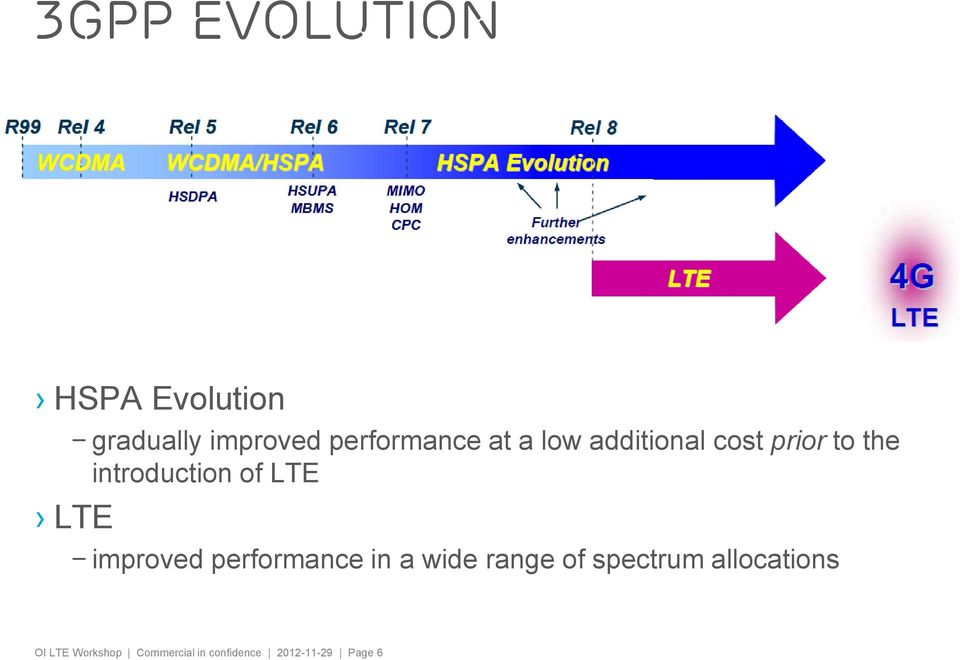 LTE improved performance in a wide range of spectrum
