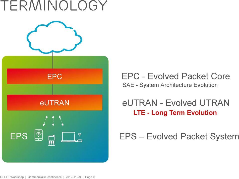 LTE - Long Term Evolution EPS EPS Evolved Packet System