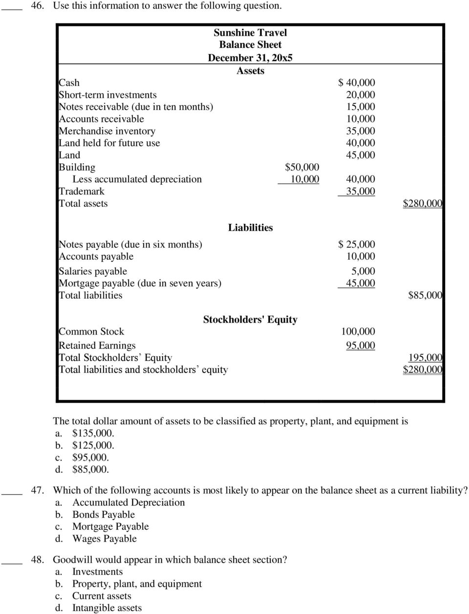 Land held for future use 40,000 Land 45,000 Building $50,000 Less accumulated depreciation 10,000 40,000 Trademark 35,000 Total assets $280,000 Liabilities Notes payable (due in six months) $ 25,000