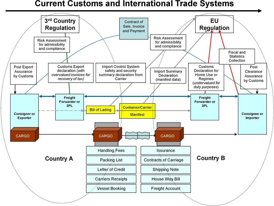 compliance Import Summary Declaration (manifest data) Customs Declaration for Home Use or Regimes (undervalued for duty purposes) Fiscal and Statistics Collection Post Clearance Assurance by Customs