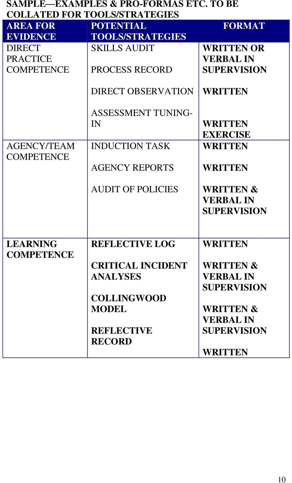 WRITTEN OR VERBAL IN SUPERVISION AGENCY/TEAM COMPETENCE DIRECT OBSERVATION ASSESSMENT TUNING- IN INDUCTION TASK AGENCY REPORTS AUDIT OF