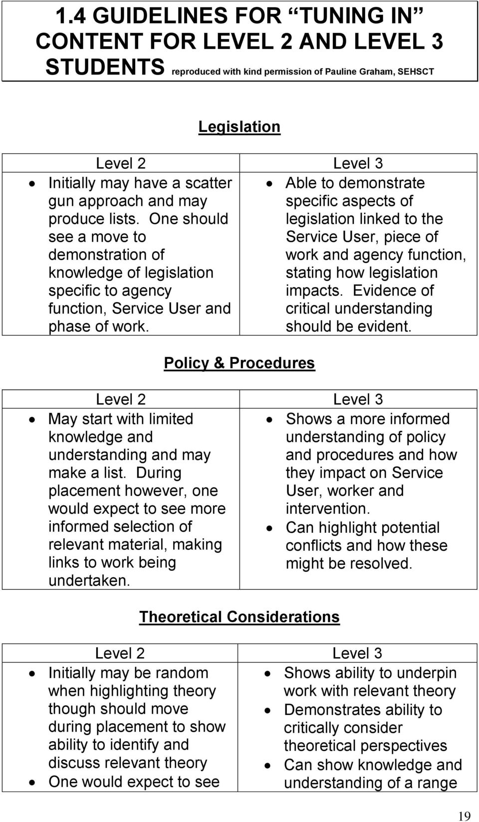 Policy & Procedures Able to demonstrate specific aspects of legislation linked to the Service User, piece of work and agency function, stating how legislation impacts.