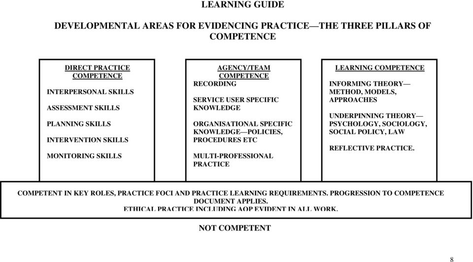 MULTI-PROFESSIONAL PRACTICE LEARNING COMPETENCE INFORMING THEORY METHOD, MODELS, APPROACHES UNDERPINNING THEORY PSYCHOLOGY, SOCIOLOGY, SOCIAL POLICY, LAW REFLECTIVE PRACTICE.