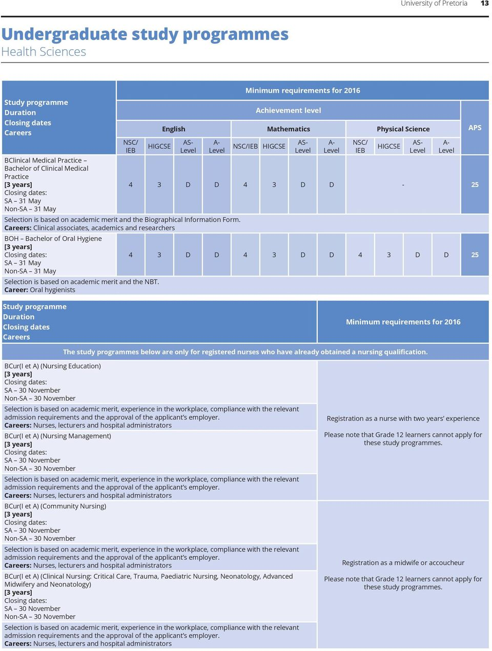 Biokinetics study requirements