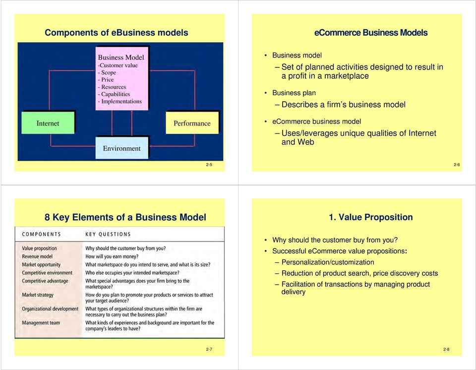 2-5 2-6 8 Key Elements of a Business Model 1. Value Proposition Why should the customer buy from you?