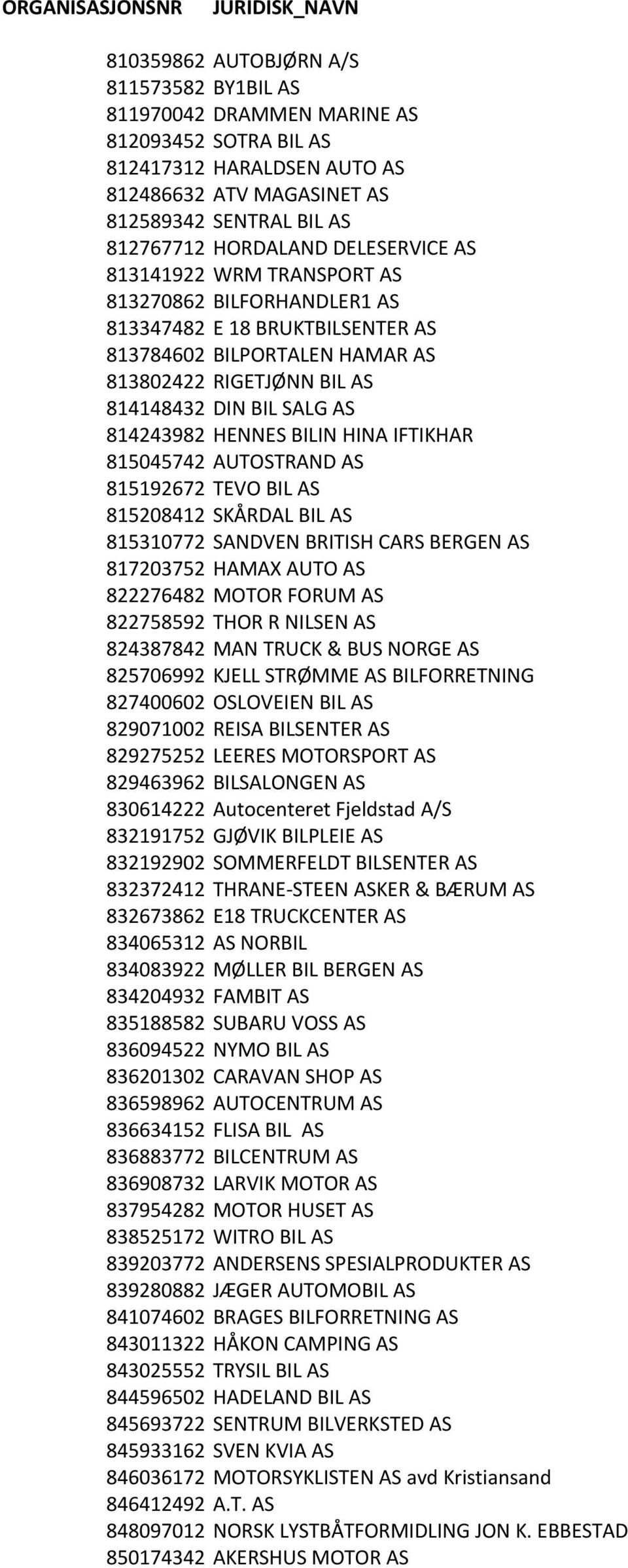 DIN BIL SALG AS 814243982 HENNES BILIN HINA IFTIKHAR 815045742 AUTOSTRAND AS 815192672 TEVO BIL AS 815208412 SKÅRDAL BIL AS 815310772 SANDVEN BRITISH CARS BERGEN AS 817203752 HAMAX AUTO AS 822276482