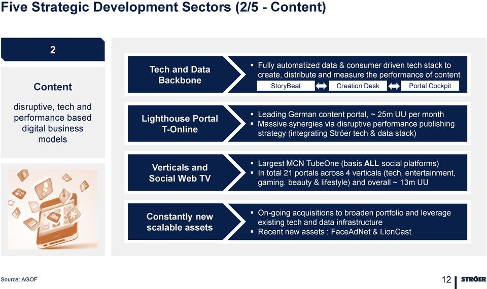 disruptive performance publishing strategy (integrating Ströer tech & data stack) Verticals and Social Web TV Largest MCN TubeOne (basis ALL social platforms) In total 21 portals across 4 verticals