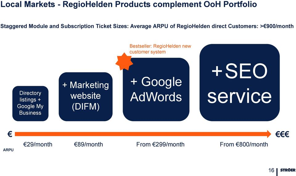 Bestseller: RegioHelden new customer system +SEO Directory listings + Google My Business +