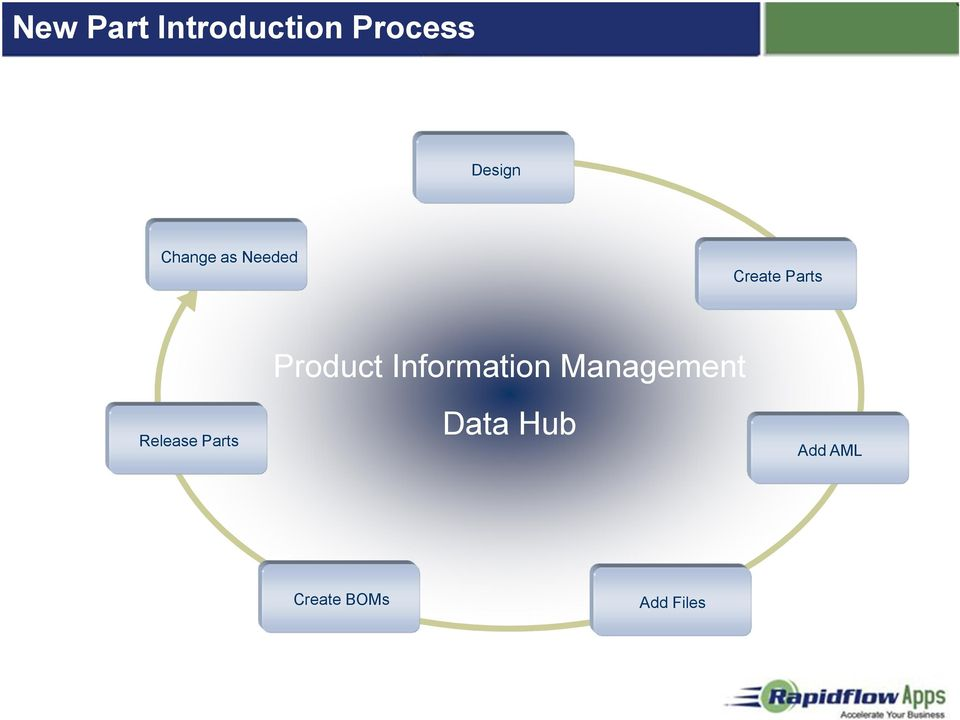 Parts Product Information Management