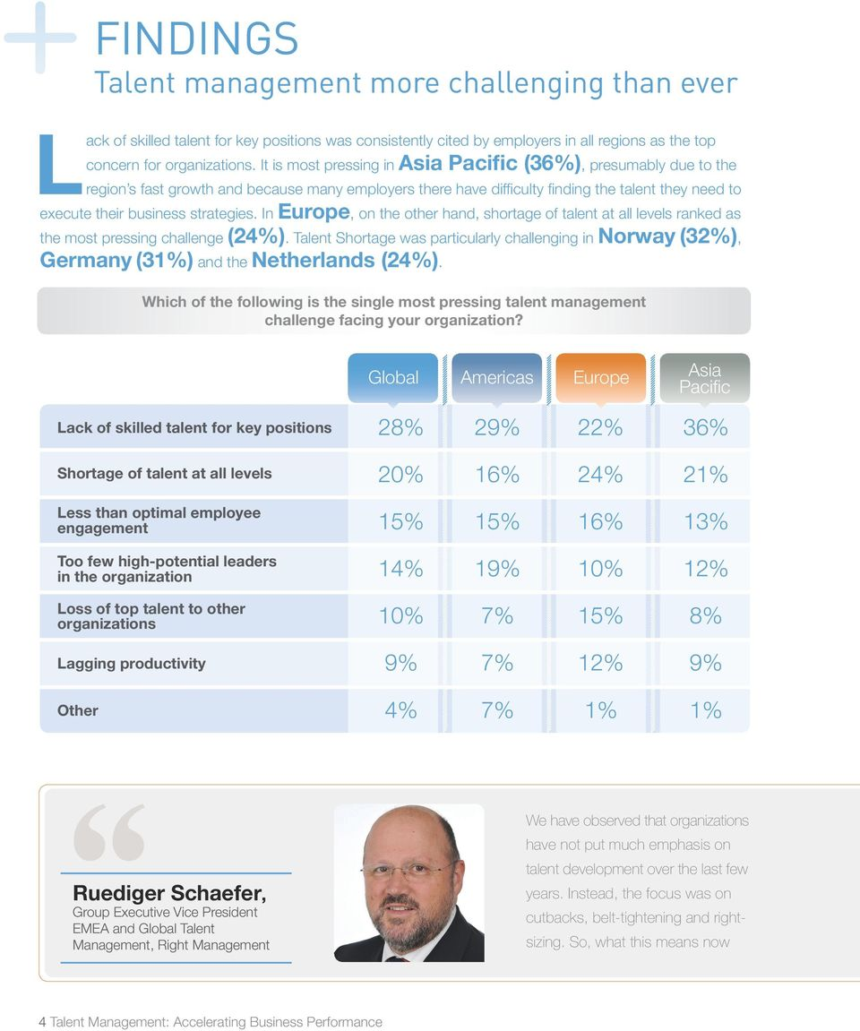 strategies. In Europe, on the other hand, shortage of talent at all levels ranked as the most pressing challenge (24%).