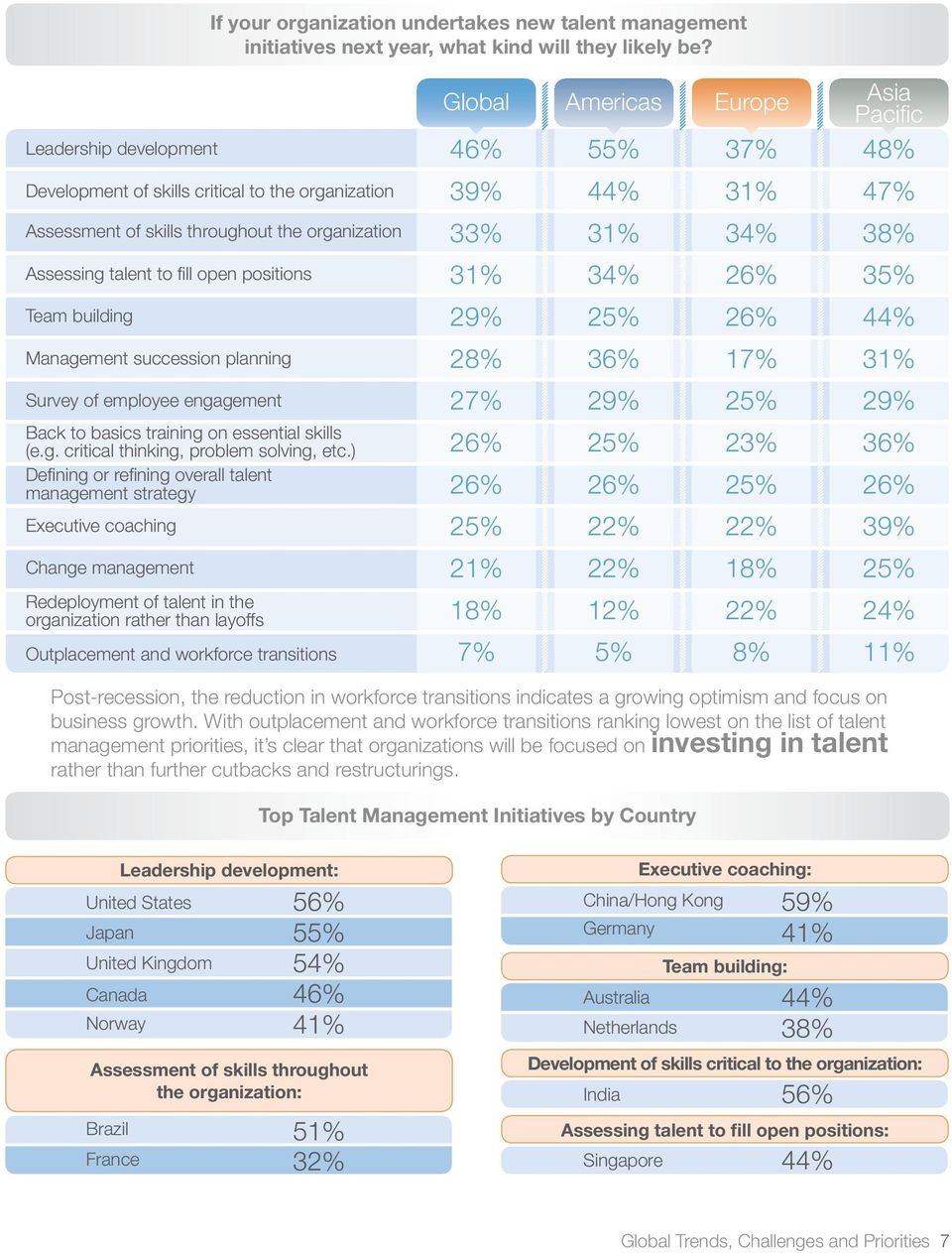 planning Survey of employee engagement Back to basics training on essential skills (e.g. critical thinking, problem solving, etc.