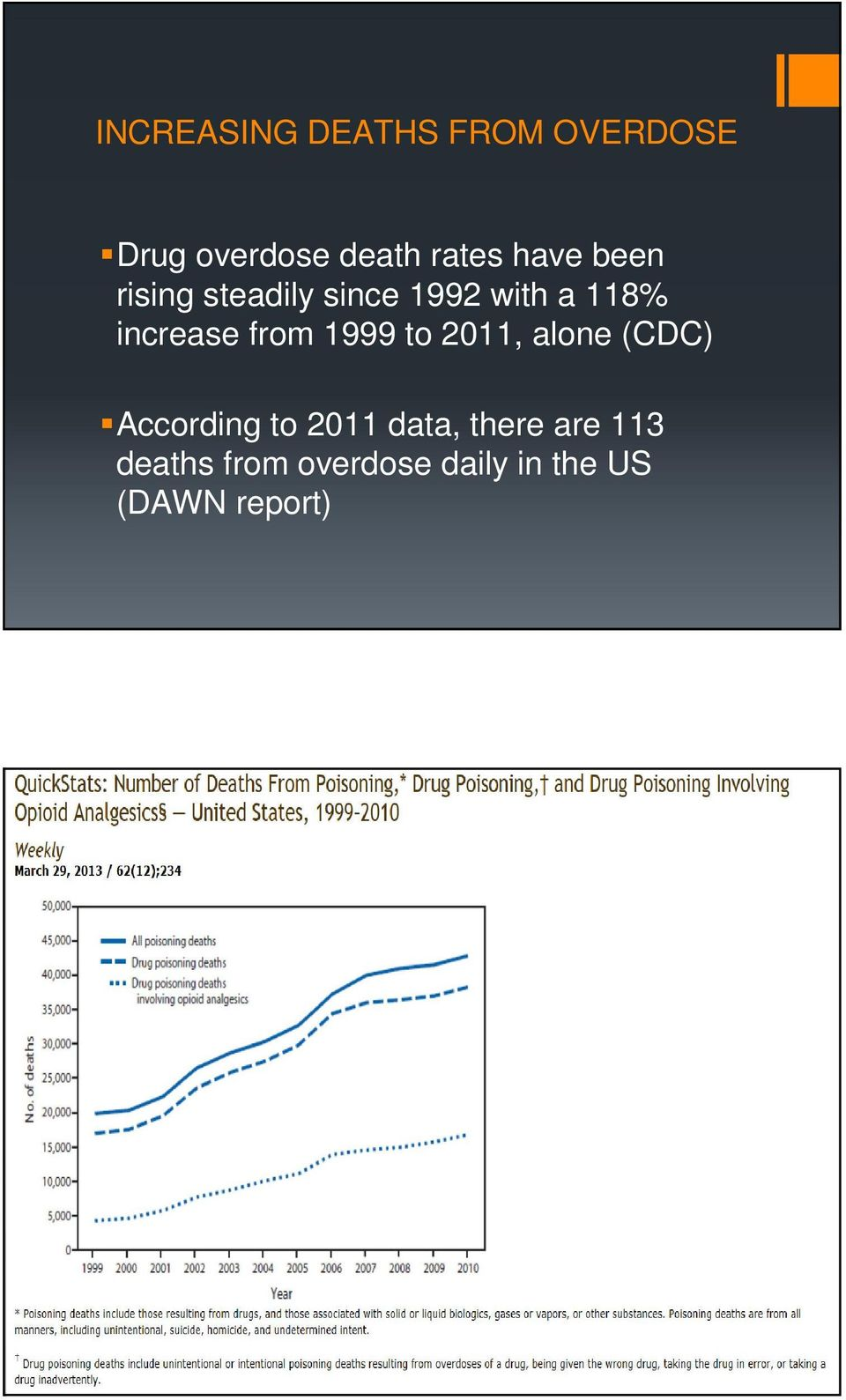 from 1999 to 2011, alone (CDC) According to 2011 data,