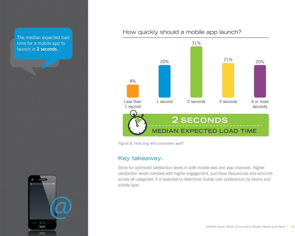 long will consumers wait? Key takeaway: Strive for optimized satisfaction levels in both mobile web and app channels.
