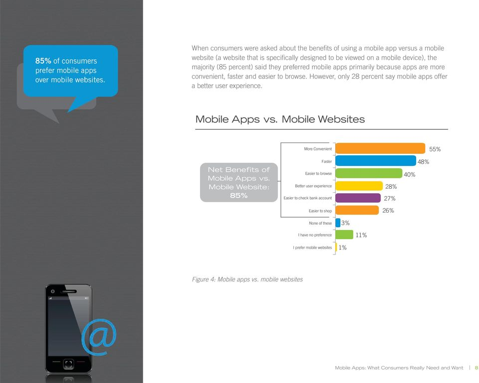 Mobile Apps vs. Mobile Websites More Convenient 55% Net Benefits of Mobile Apps vs.