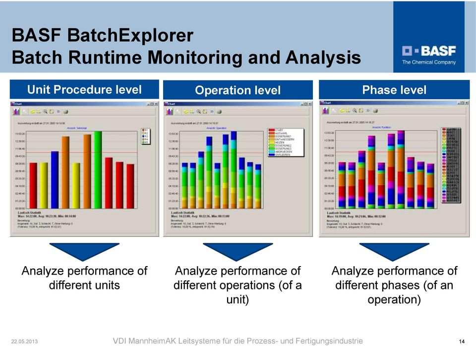 of different units Analyze performance of different operations