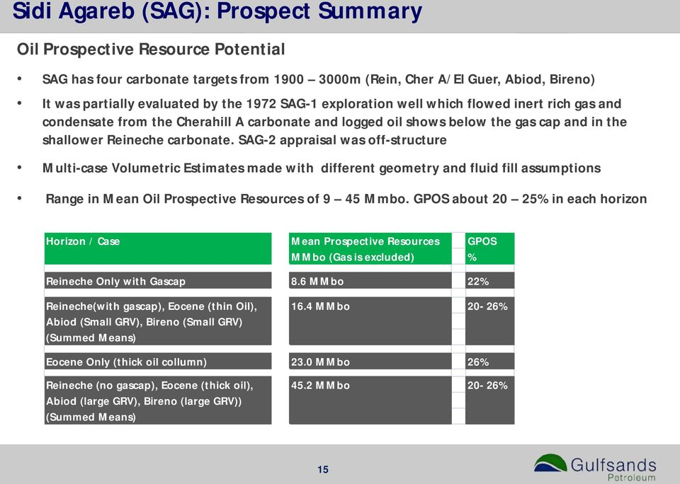 SAG-2 appraisal was off-structure Multi-case Volumetric Estimates made with different geometry and fluid fill assumptions Range in Mean Oil Prospective Resources of 9 45 Mmbo.