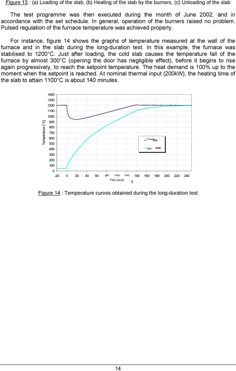 For instance, figure 14 shows the graphs of temperature measured at the wall of the furnace and in the slab during the long-duration test. In this example, the furnace was stabilised to 1200 C.