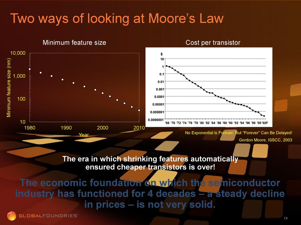 Gordon Moore, ISSCC, 2003 The era in which shrinking features automatically ensured cheaper transistors is over!