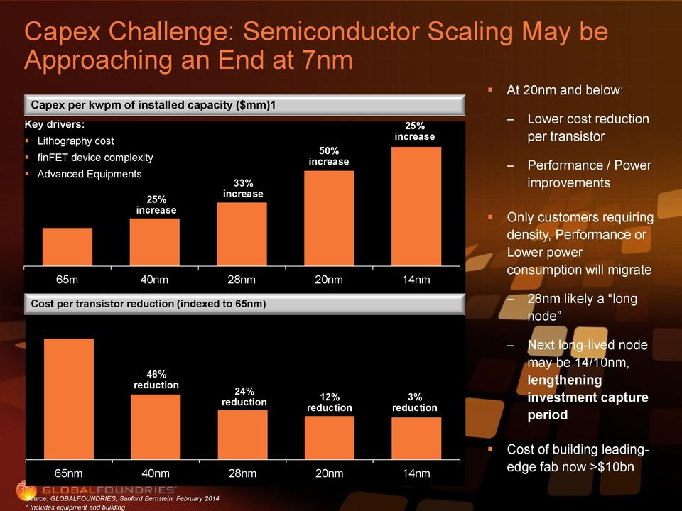 improvements Only customers requiring density, Performance or Lower power consumption will migrate 28nm likely a long node 46% reduction 24% reduction 12% reduction 3% reduction Next long-lived node