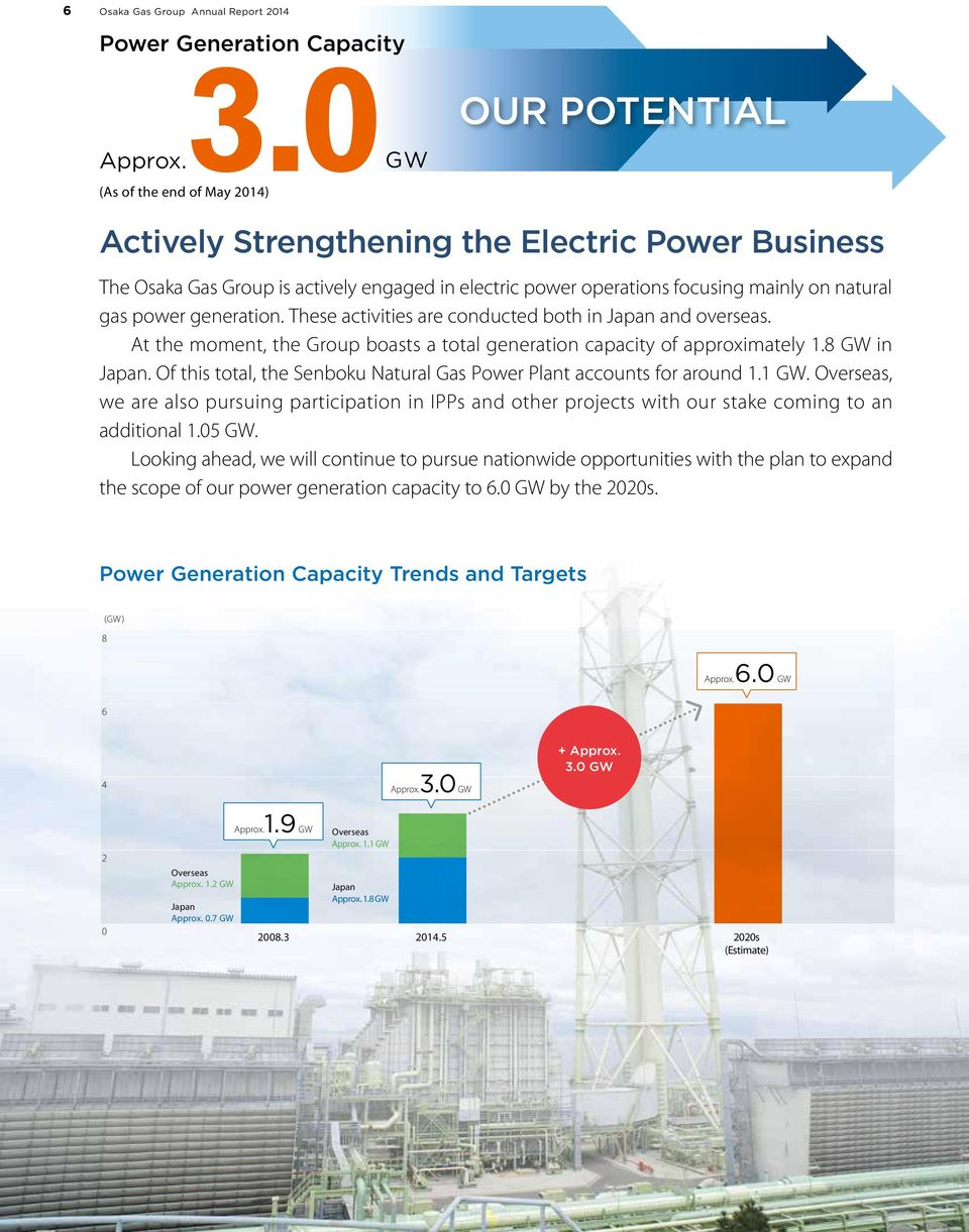 power generation. These activities are conducted both in Japan and overseas. At the moment, the Group boasts a total generation capacity of approximately 1.8 GW in Japan.
