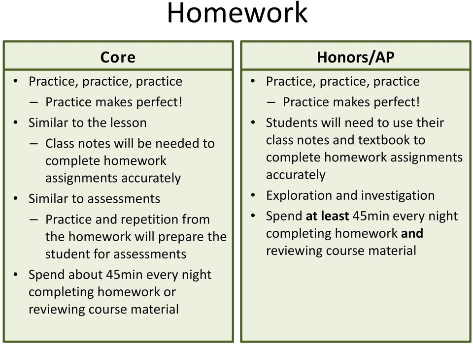 homework will prepare the student for assessments Spend about 45min every night completing homework or reviewing course material Honors/AP Practice,