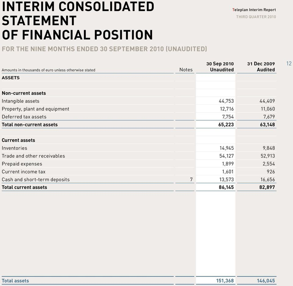 Deferred tax assets 7,754 7,679 Total non-current assets 65,223 63,148 Current assets Inventories 14,945 9,848 Trade and other receivables 54,127 52,913